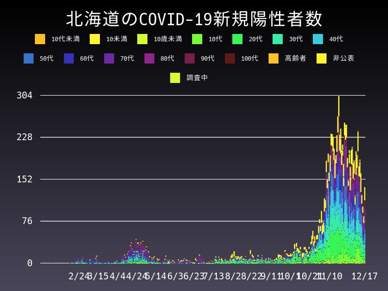 2020年12月17日 北海道 新型コロナウイルス新規陽性者数 グラフ
