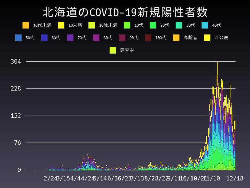 2020年12月18日 北海道 新型コロナウイルス新規陽性者数 グラフ