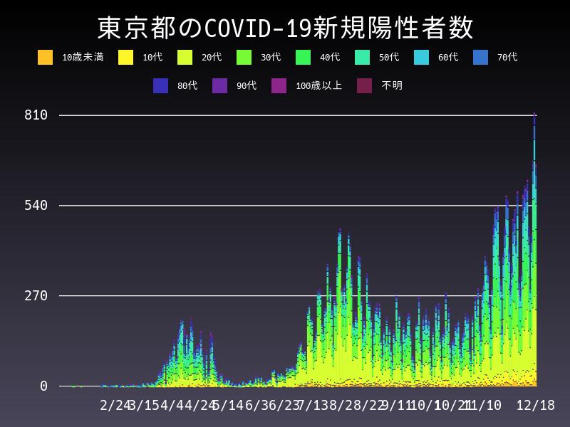 2020年12月18日 東京都 新型コロナウイルス新規陽性者数 グラフ