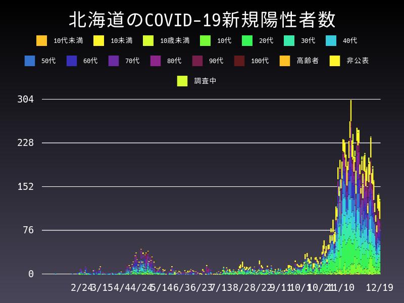 2020年12月19日 北海道 新型コロナウイルス新規陽性者数 グラフ