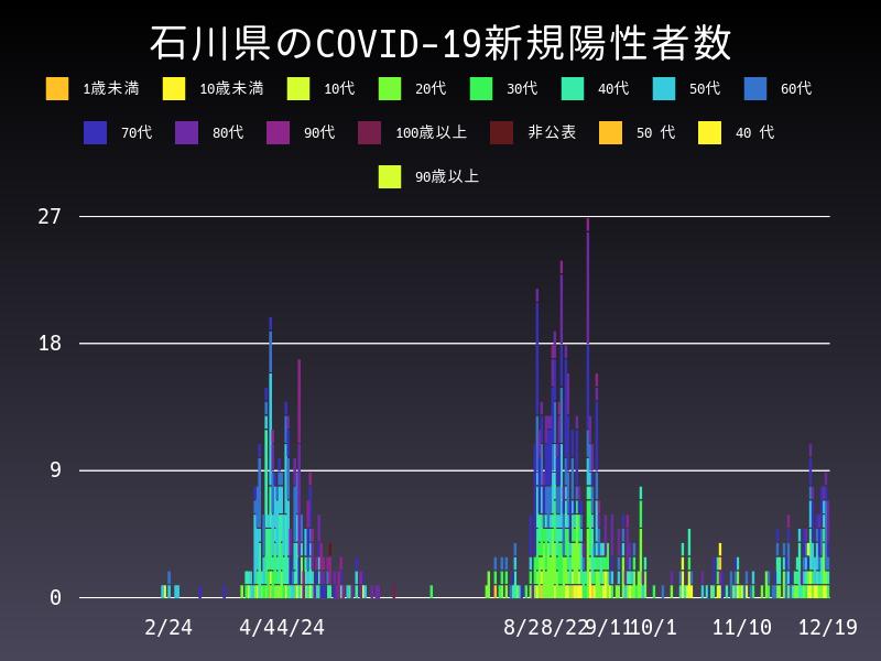 2020年12月19日 石川県 新型コロナウイルス新規陽性者数 グラフ
