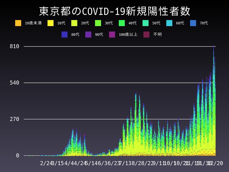 2020年12月20日 東京都 新型コロナウイルス新規陽性者数 グラフ