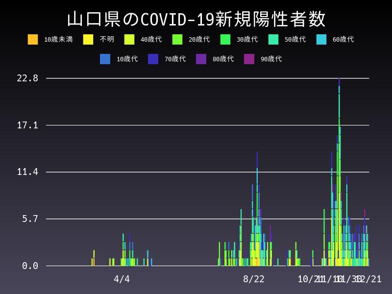 2020年12月21日 山口県 新型コロナウイルス新規陽性者数 グラフ