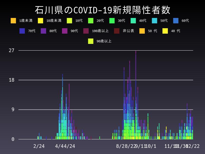 2020年12月22日 石川県 新型コロナウイルス新規陽性者数 グラフ