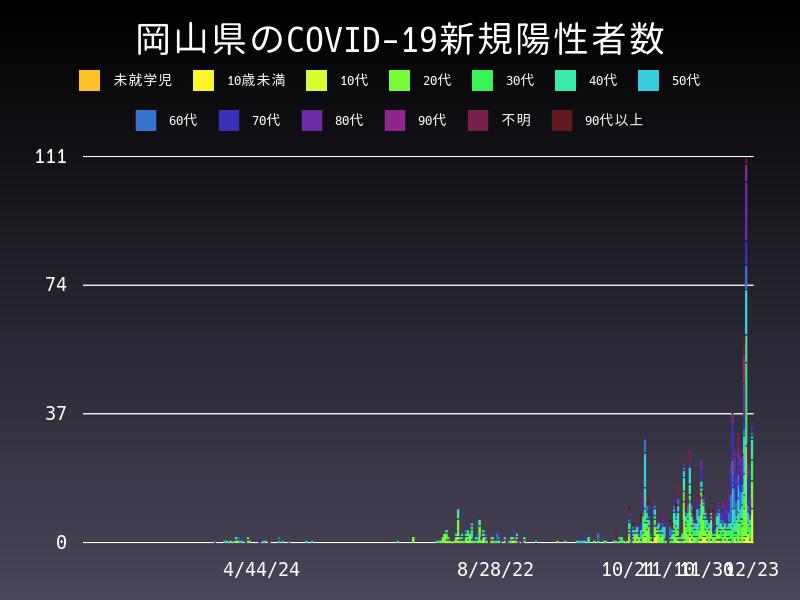2020年12月23日 岡山県 新型コロナウイルス新規陽性者数 グラフ