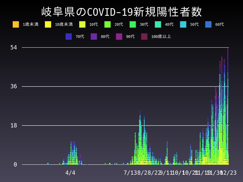 2020年12月23日 岐阜県 新型コロナウイルス新規陽性者数 グラフ
