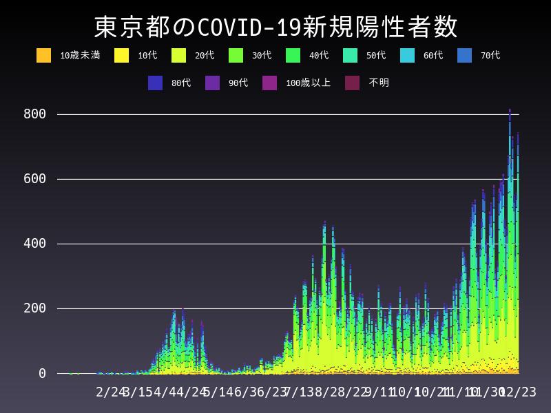 2020年12月23日 東京都 新型コロナウイルス新規陽性者数 グラフ