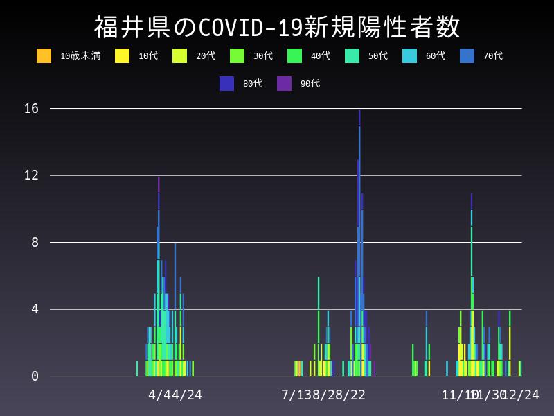 2020年12月24日 福井県 新型コロナウイルス新規陽性者数 グラフ