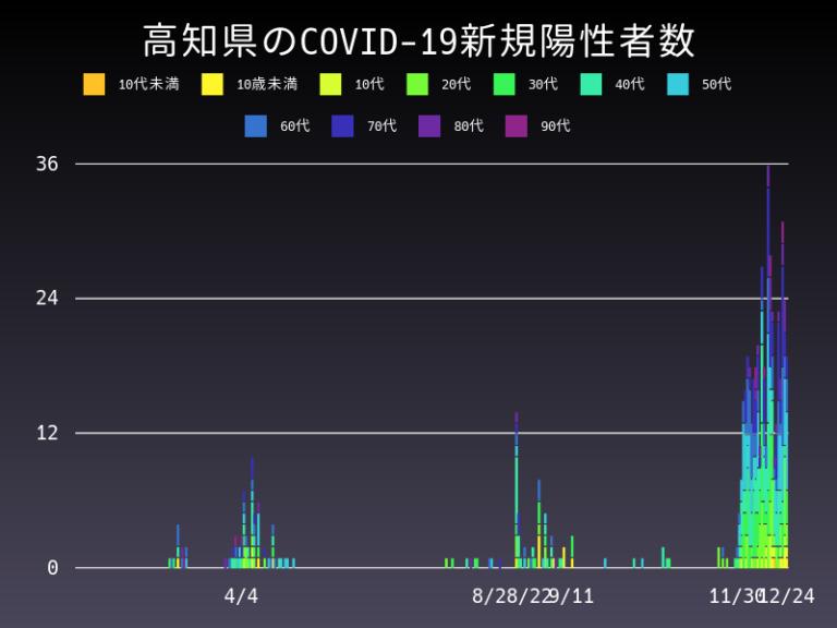 高知 県 コロナ 今日 新型コロナウイルス感染症に関する情報(Information