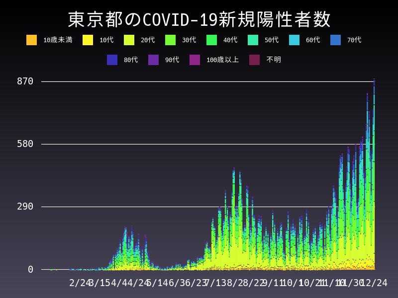2020年12月24日 東京都 新型コロナウイルス新規陽性者数 グラフ