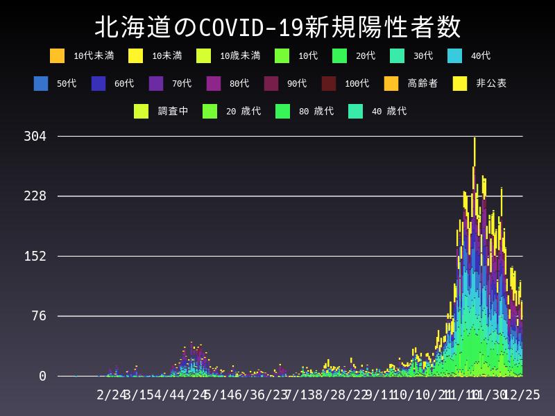 2020年12月25日 北海道 新型コロナウイルス新規陽性者数 グラフ