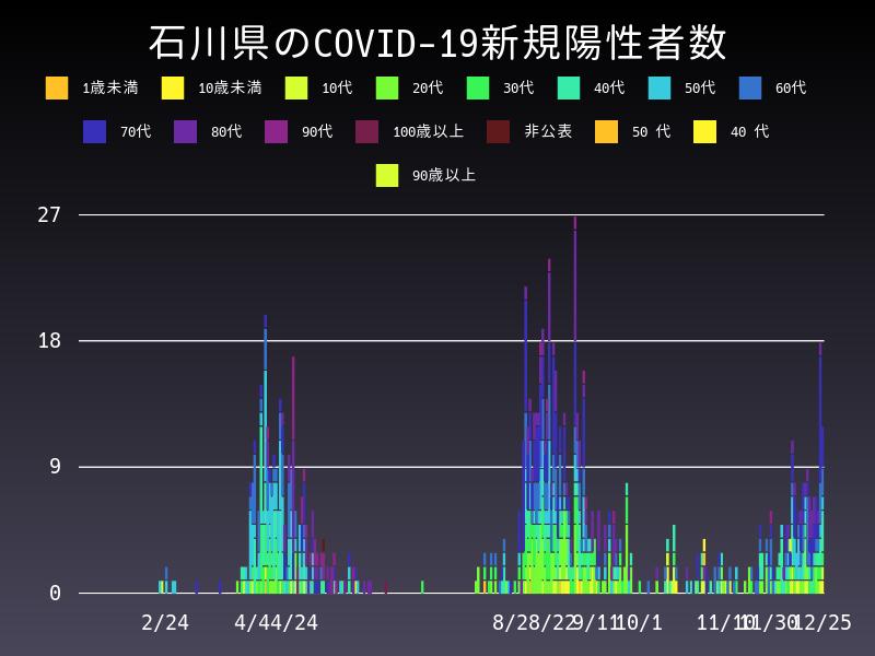 2020年12月25日 石川県 新型コロナウイルス新規陽性者数 グラフ