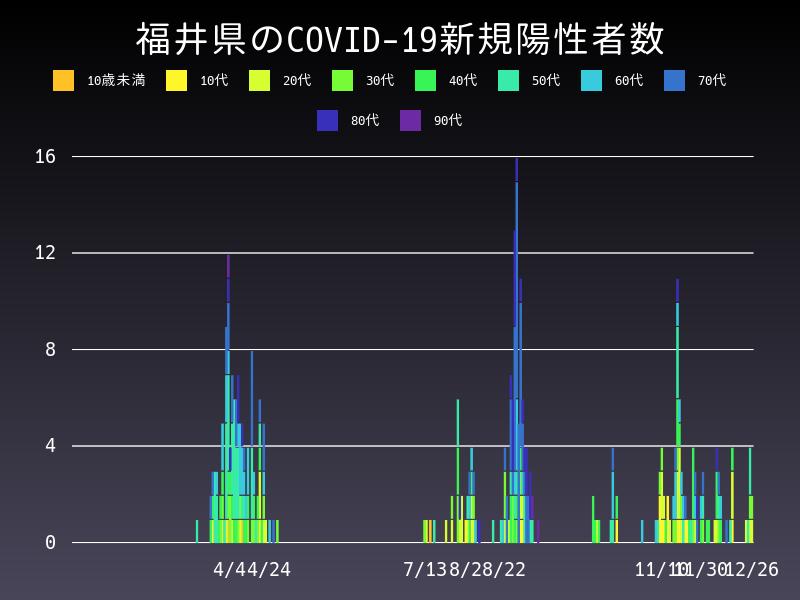 2020年12月26日 福井県 新型コロナウイルス新規陽性者数 グラフ