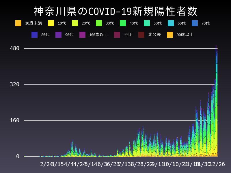 2020年12月26日 神奈川県 新型コロナウイルス新規陽性者数 グラフ