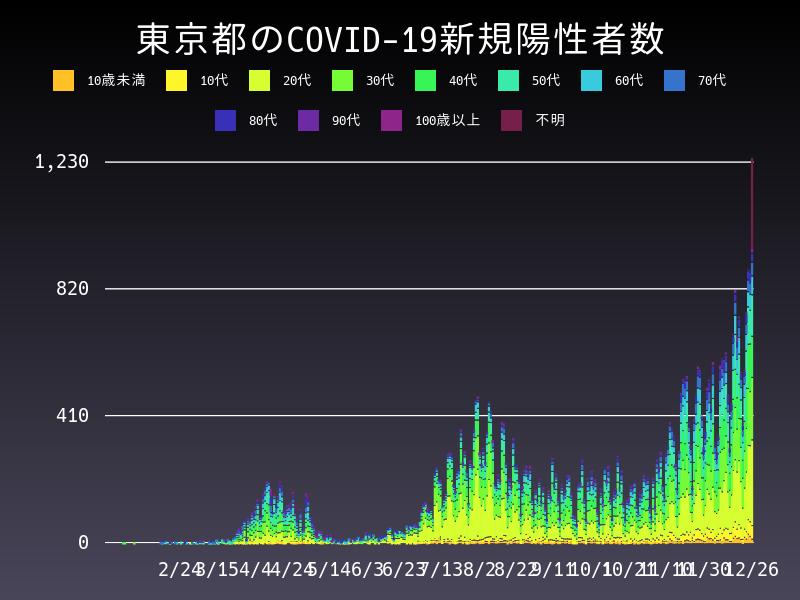 2020年12月26日 東京都 新型コロナウイルス新規陽性者数 グラフ