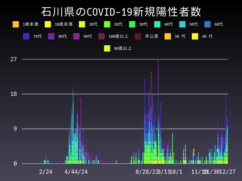 2020年12月27日 石川県 新型コロナウイルス新規陽性者数 グラフ