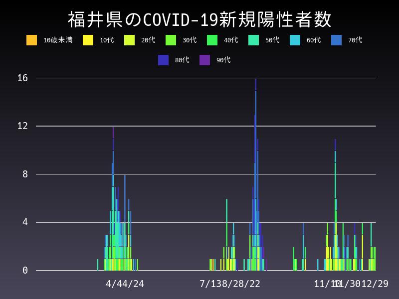 2020年12月29日 福井県 新型コロナウイルス新規陽性者数 グラフ