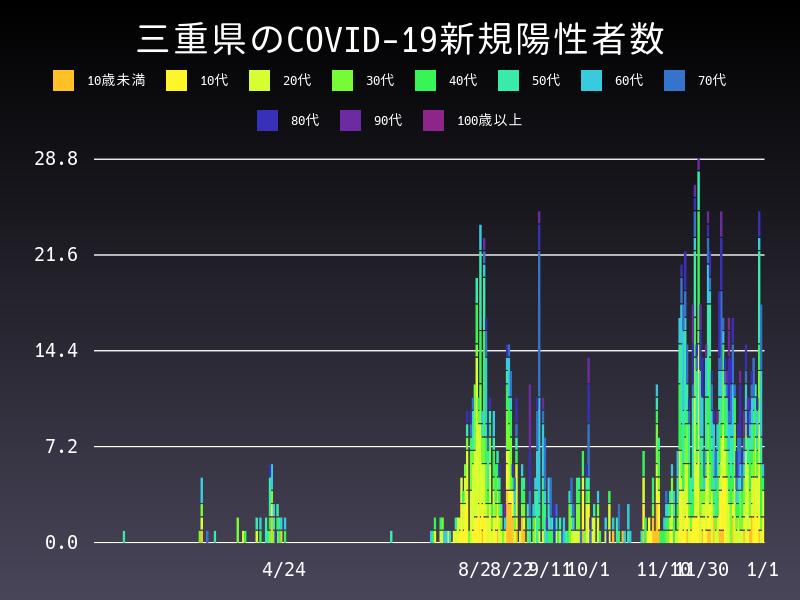 2021年1月1日 三重県 新型コロナウイルス新規陽性者数 グラフ