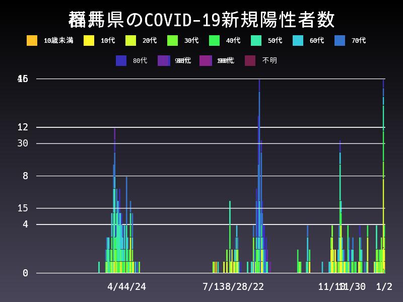 2021年1月2日 群馬県 新型コロナウイルス新規陽性者数 グラフ