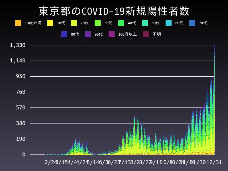 2020年12月31日 東京都 新型コロナウイルス新規陽性者数 グラフ
