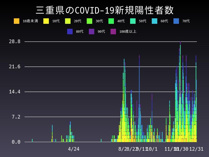 2020年12月31日 三重県 新型コロナウイルス新規陽性者数 グラフ