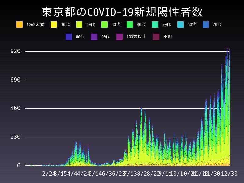 2020年12月30日 東京都 新型コロナウイルス新規陽性者数 グラフ