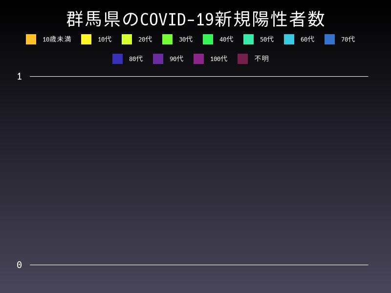 2020年12月31日 群馬県 新型コロナウイルス新規陽性者数 グラフ