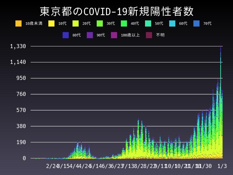 2021年1月3日 東京都 新型コロナウイルス新規陽性者数 グラフ