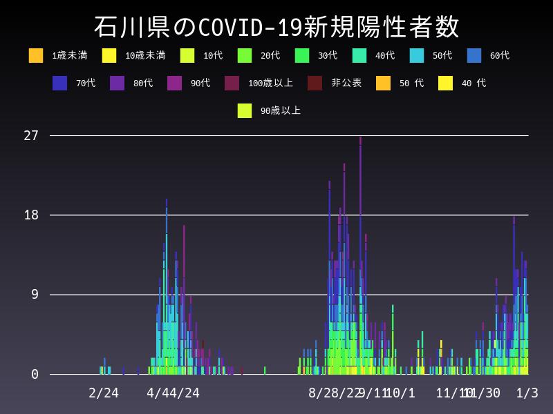2021年1月3日 石川県 新型コロナウイルス新規陽性者数 グラフ