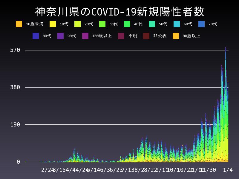 2021年1月4日 神奈川県 新型コロナウイルス新規陽性者数 グラフ