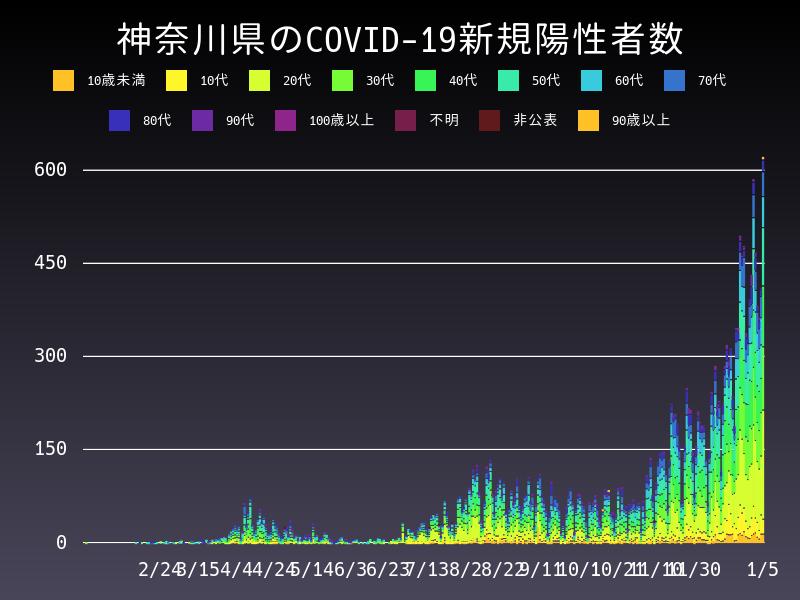 2021年1月5日 神奈川県 新型コロナウイルス新規陽性者数 グラフ