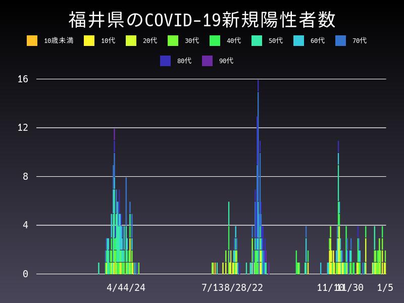 2021年1月5日 福井県 新型コロナウイルス新規陽性者数 グラフ