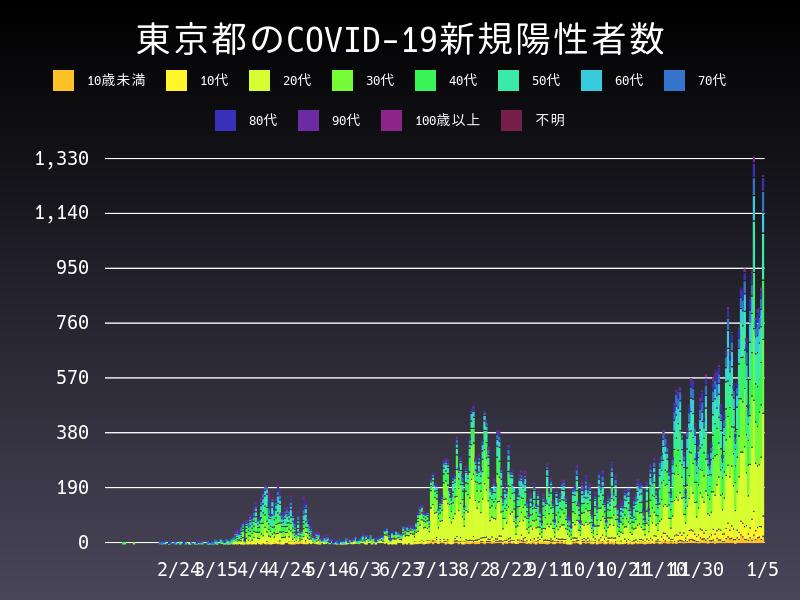 2021年1月5日 東京都 新型コロナウイルス新規陽性者数 グラフ