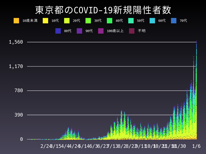 2021年1月6日 東京都 新型コロナウイルス新規陽性者数 グラフ