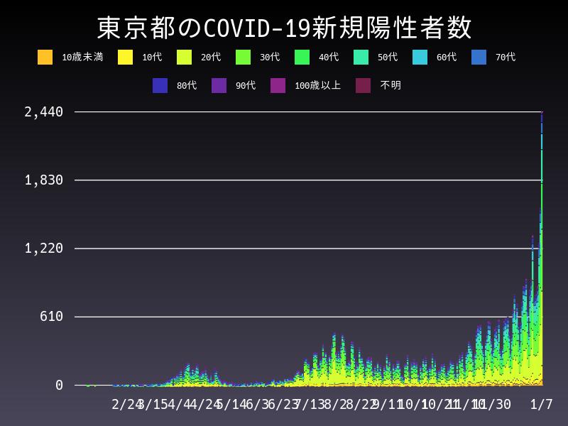 2021年1月7日 東京都 新型コロナウイルス新規陽性者数 グラフ