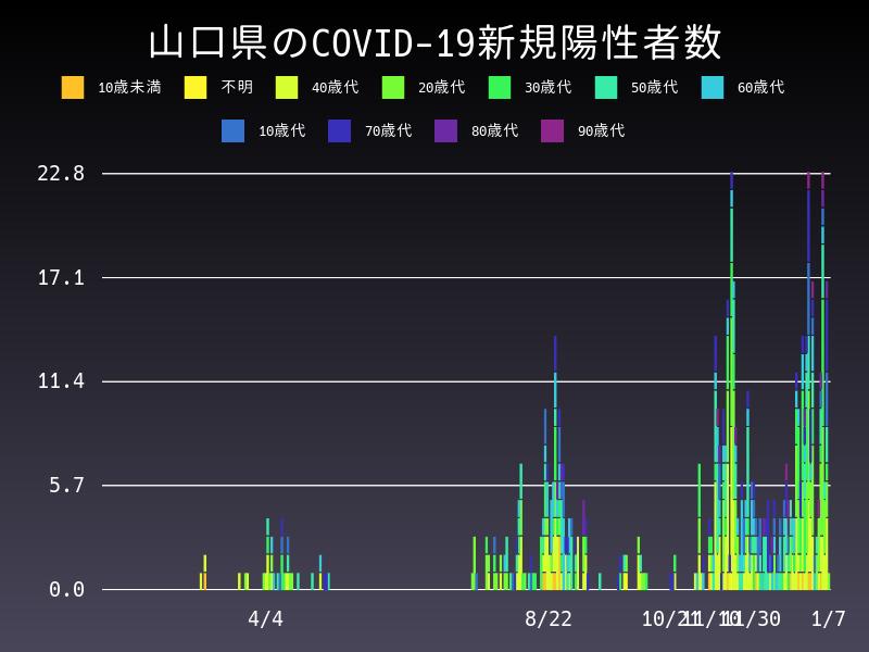 2021年1月7日 山口県 新型コロナウイルス新規陽性者数 グラフ