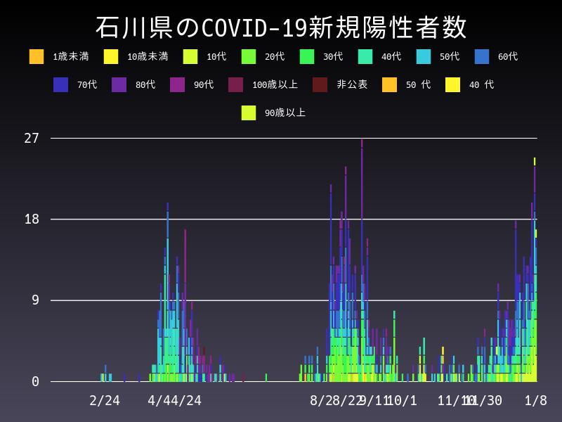 2021年1月8日 石川県 新型コロナウイルス新規陽性者数 グラフ