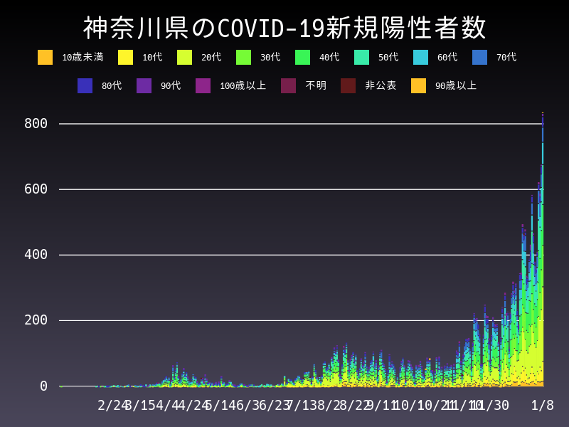 2021年1月8日 神奈川県 新型コロナウイルス新規陽性者数 グラフ