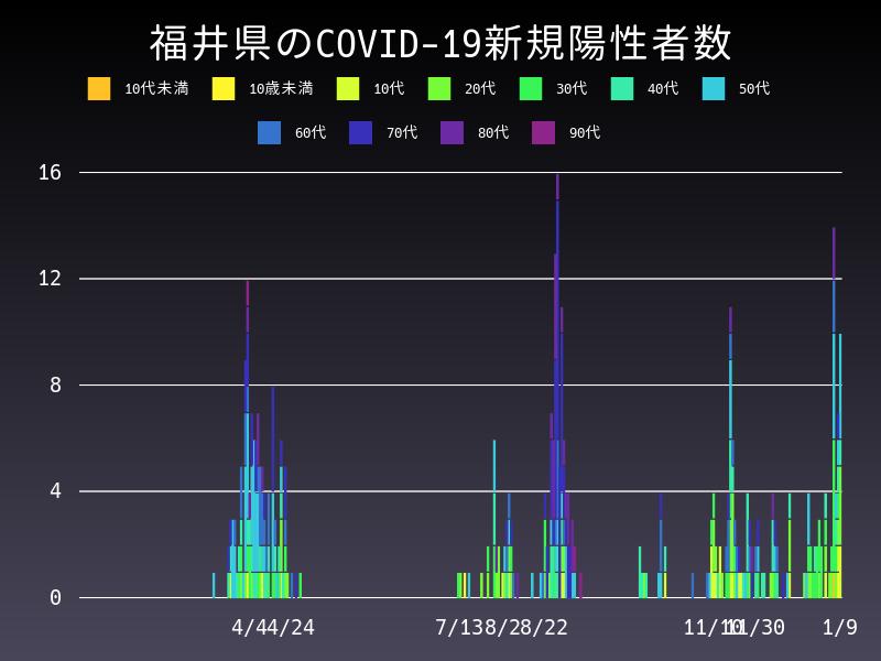 2021年1月9日 福井県 新型コロナウイルス新規陽性者数 グラフ