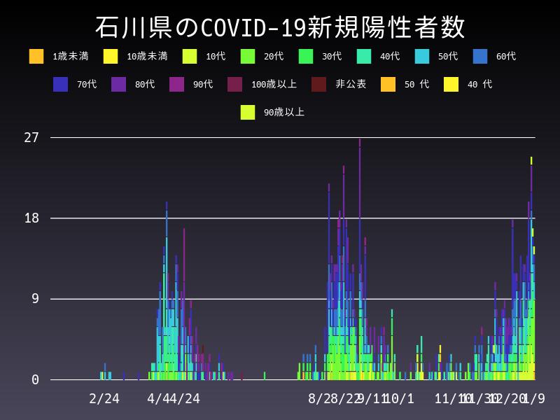 2021年1月9日 石川県 新型コロナウイルス新規陽性者数 グラフ