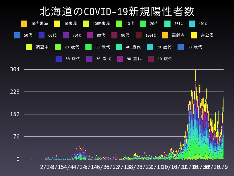 2021年1月9日 北海道 新型コロナウイルス新規陽性者数 グラフ