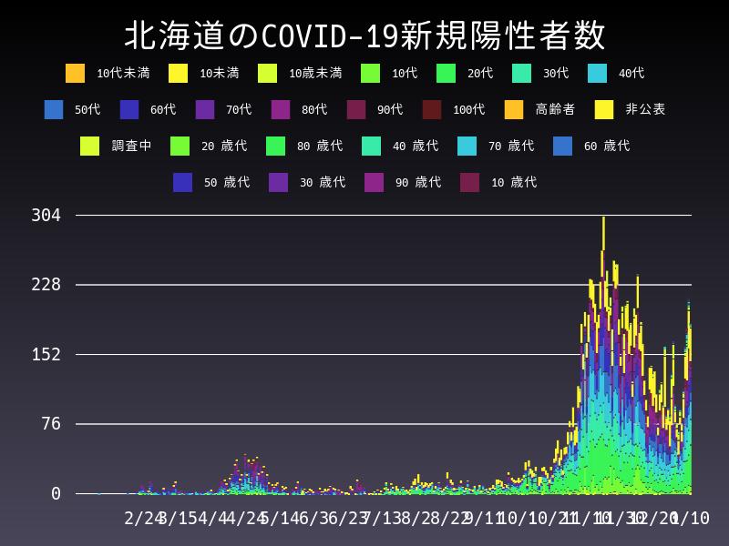 2021年1月10日 北海道 新型コロナウイルス新規陽性者数 グラフ