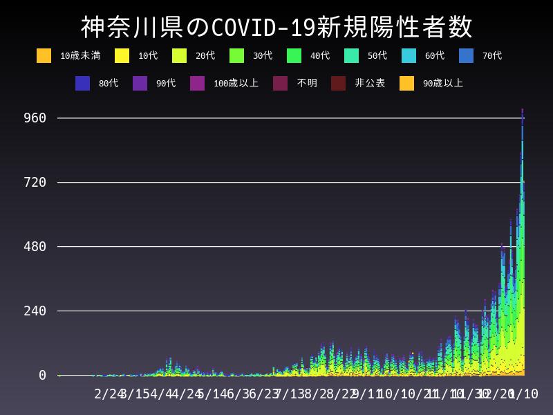 2021年1月10日 神奈川県 新型コロナウイルス新規陽性者数 グラフ