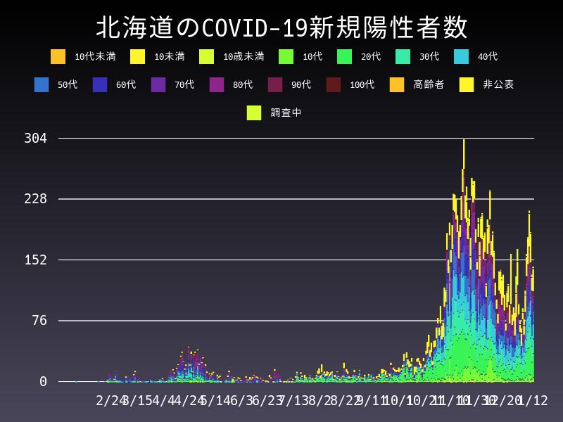 2021年1月12日 北海道 新型コロナウイルス新規陽性者数 グラフ
