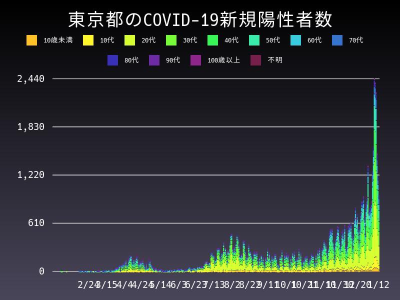 2021年1月12日 東京都 新型コロナウイルス新規陽性者数 グラフ