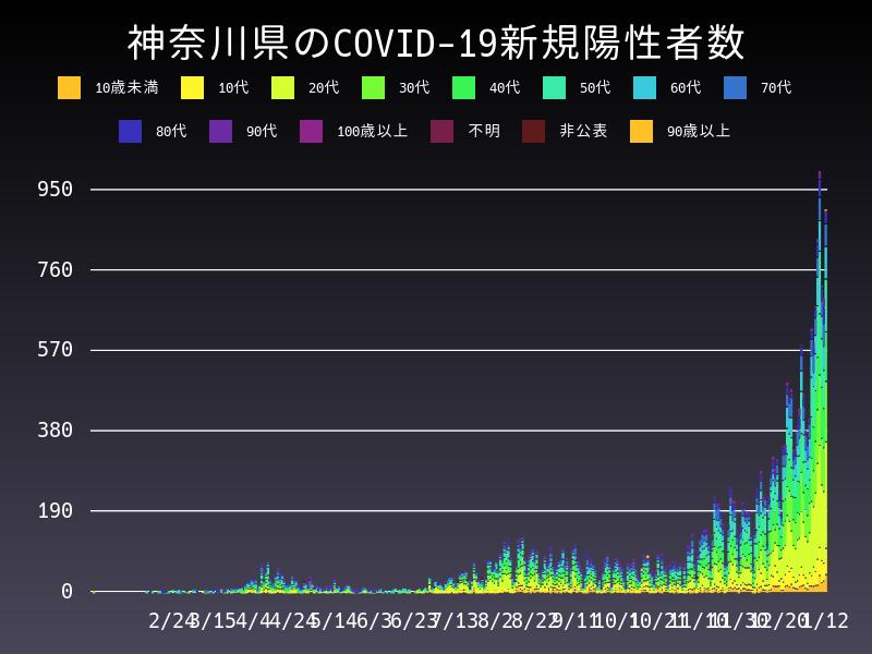 2021年1月12日 神奈川県 新型コロナウイルス新規陽性者数 グラフ