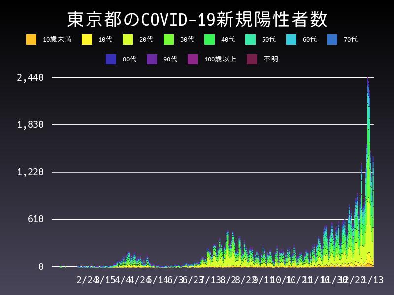 2021年1月13日 東京都 新型コロナウイルス新規陽性者数 グラフ