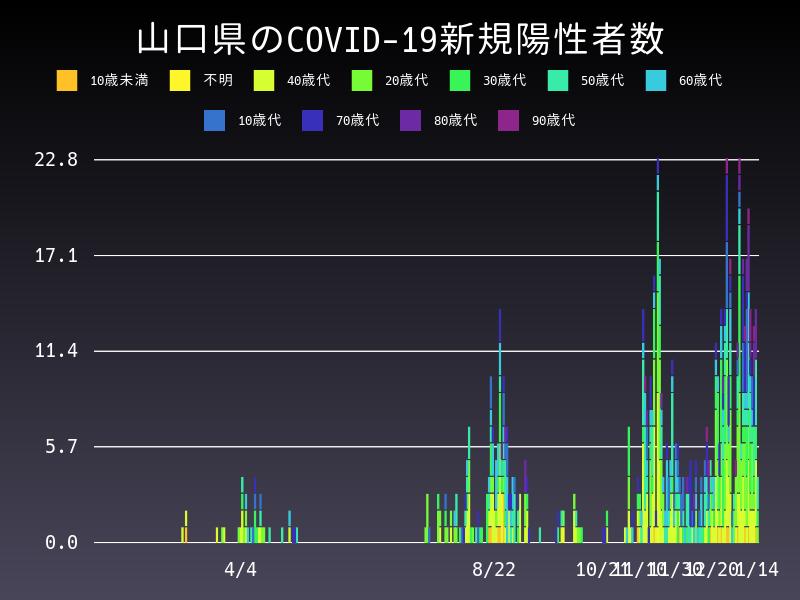 2021年1月14日 山口県 新型コロナウイルス新規陽性者数 グラフ