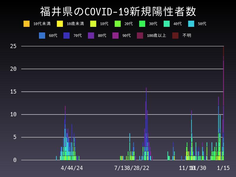 2021年1月15日 福井県 新型コロナウイルス新規陽性者数 グラフ
