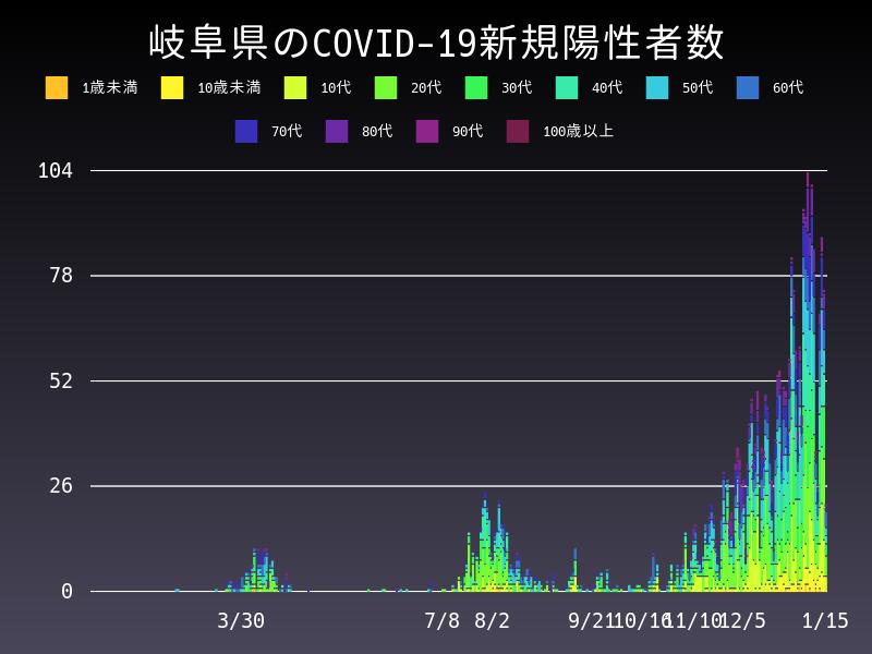 2021年1月15日 岐阜県 新型コロナウイルス新規陽性者数 グラフ